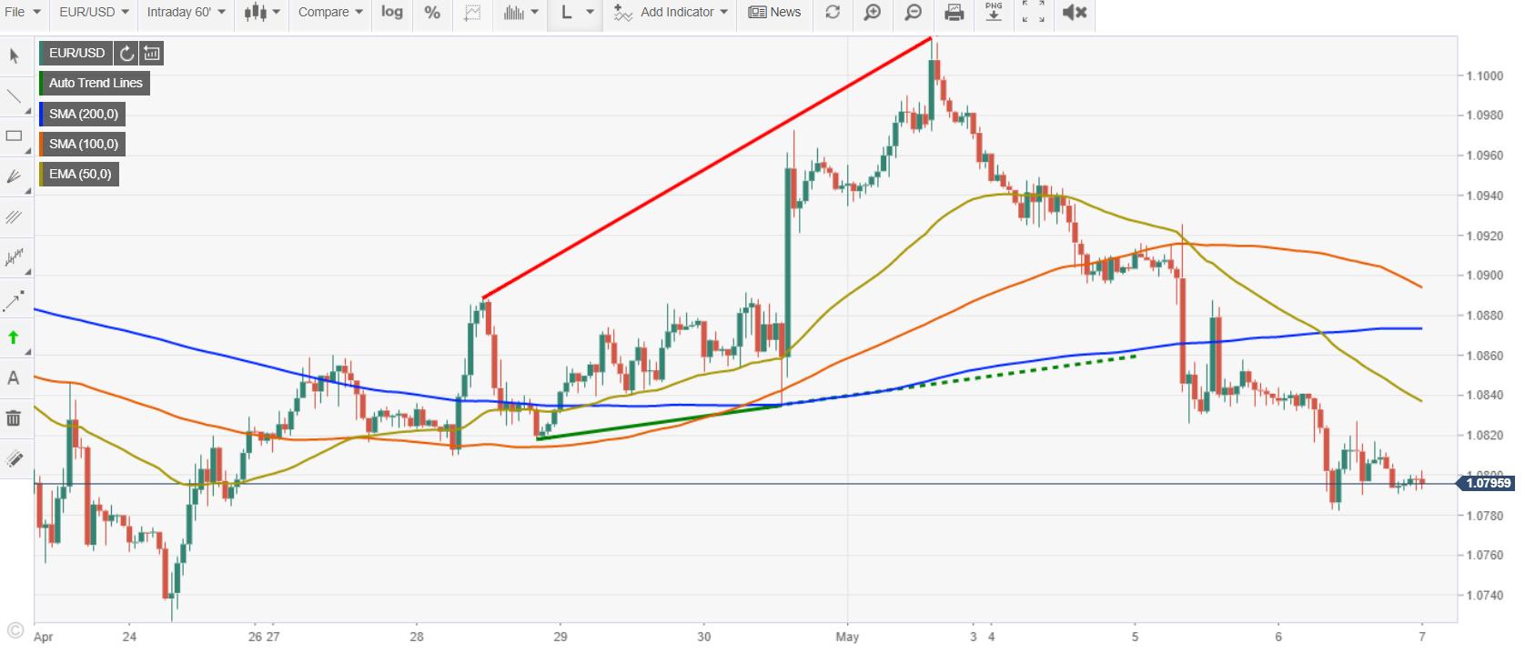 FXStreet EURUSD 60 M Chart - 07 May 2020