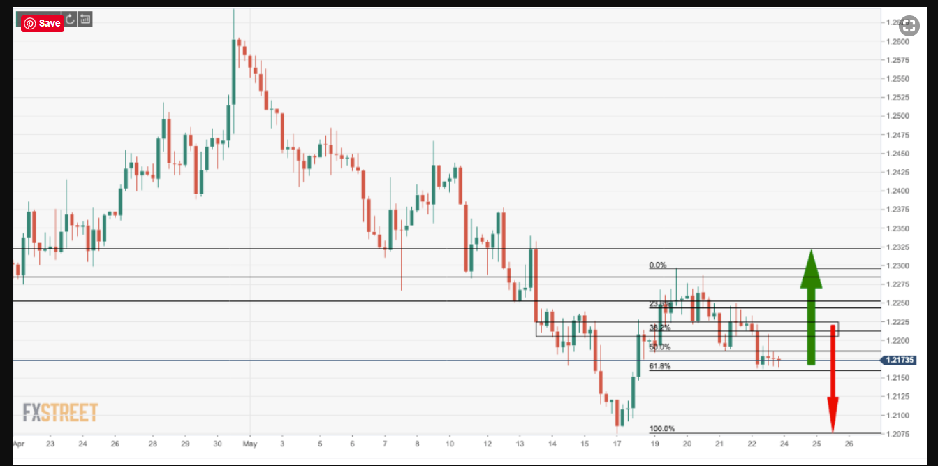 FXStreet GBPUSD Chart - 25 May 2020