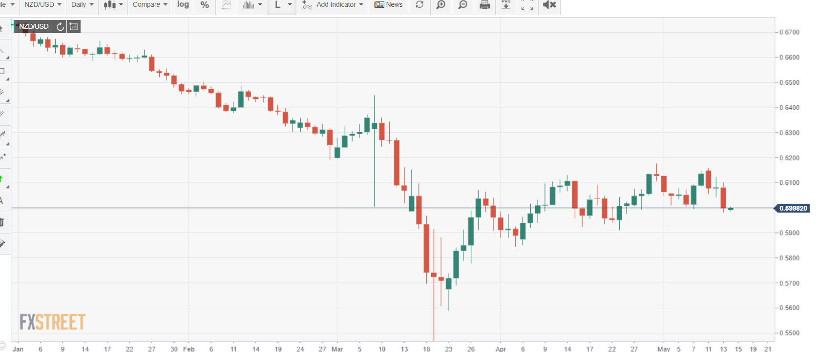 FXStreet NZDUSD Daily Chart - 14 May 2020