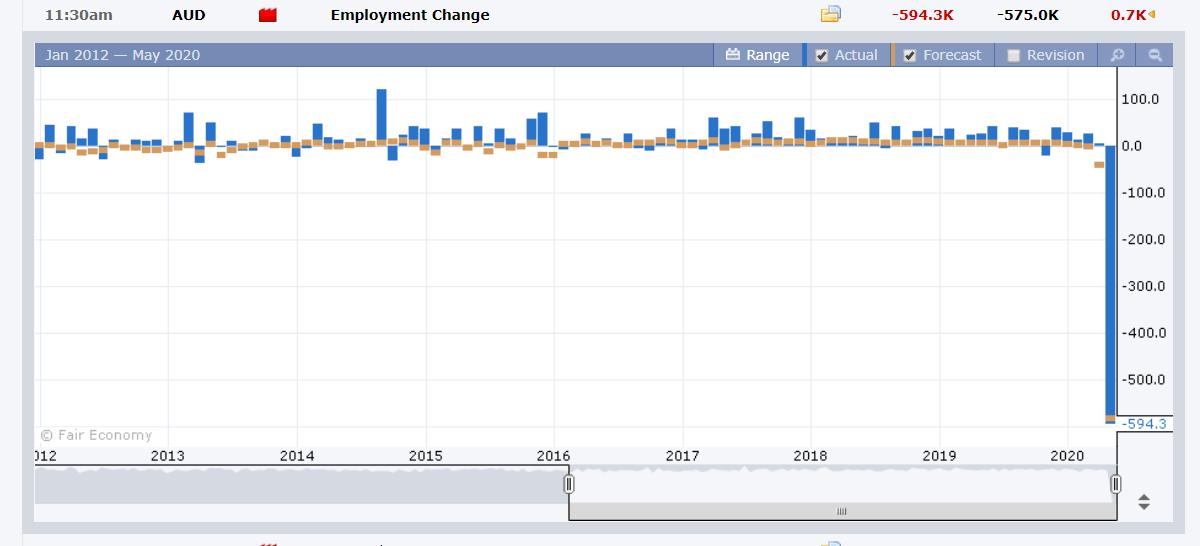 ForexFactory Australian Employment Chart - 15 May 2020