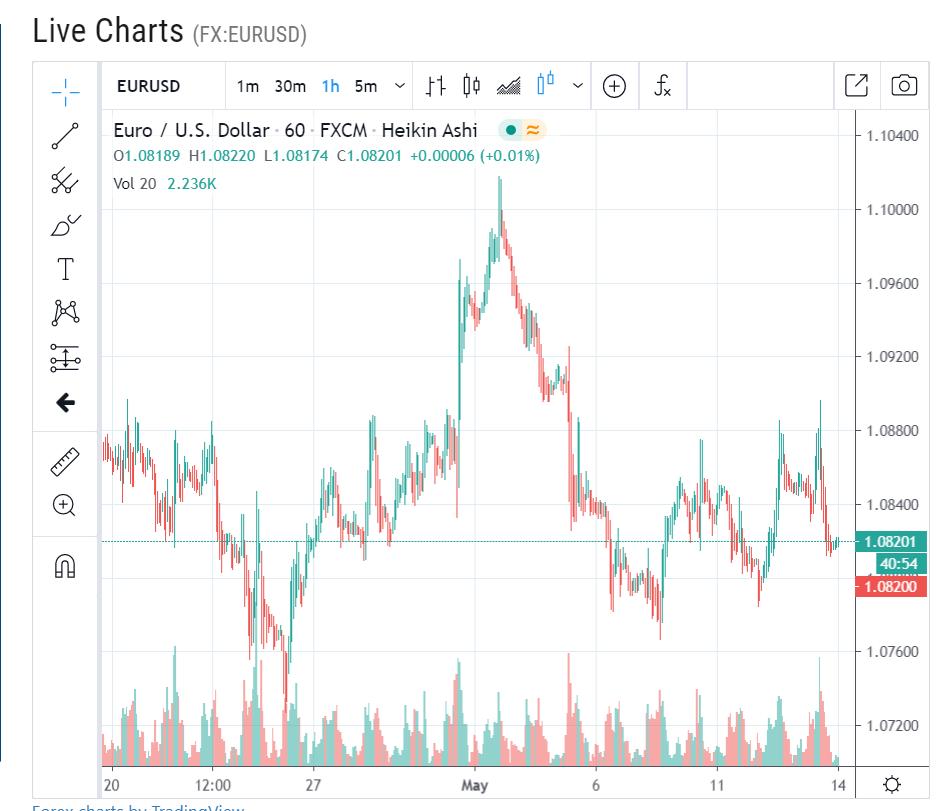 ForexLiveCharts EURUSD H1 Chart - 14 May 2020