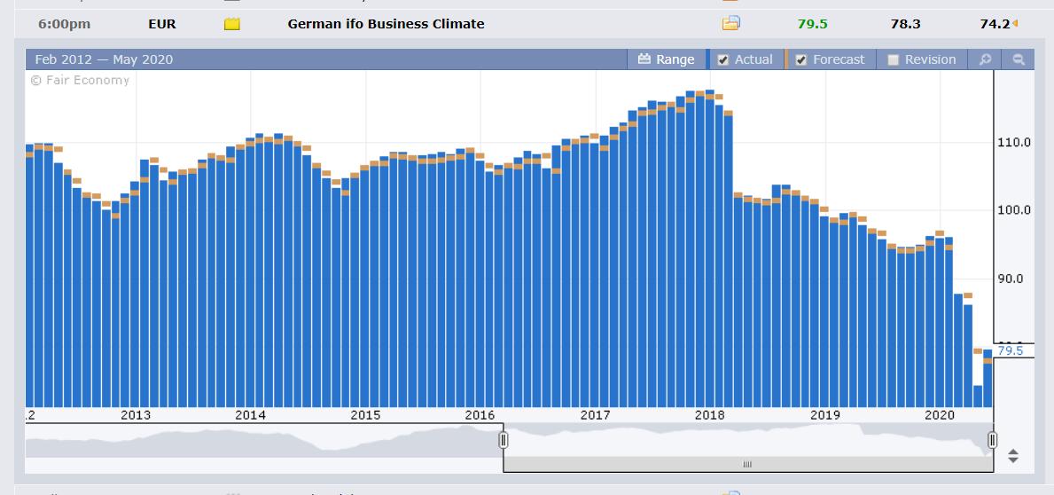 German IFO Business Climate - FXFactory - 26 May 2020