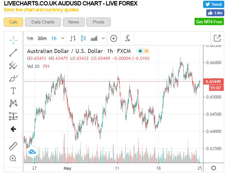 LIVECHARTSUK AUDUSD Chart - 25 May 2020