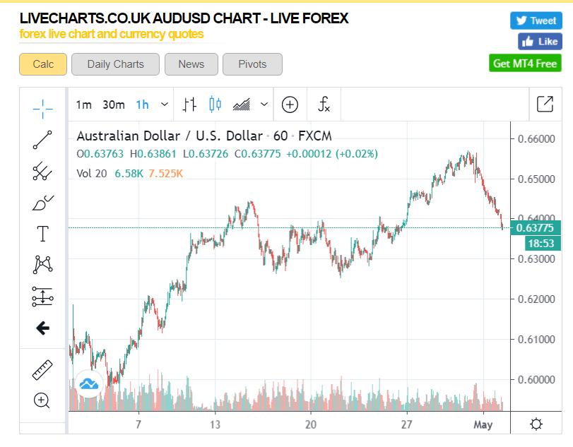 LiveCharts UK AUDUSD 1H Chart - 04 May 2020