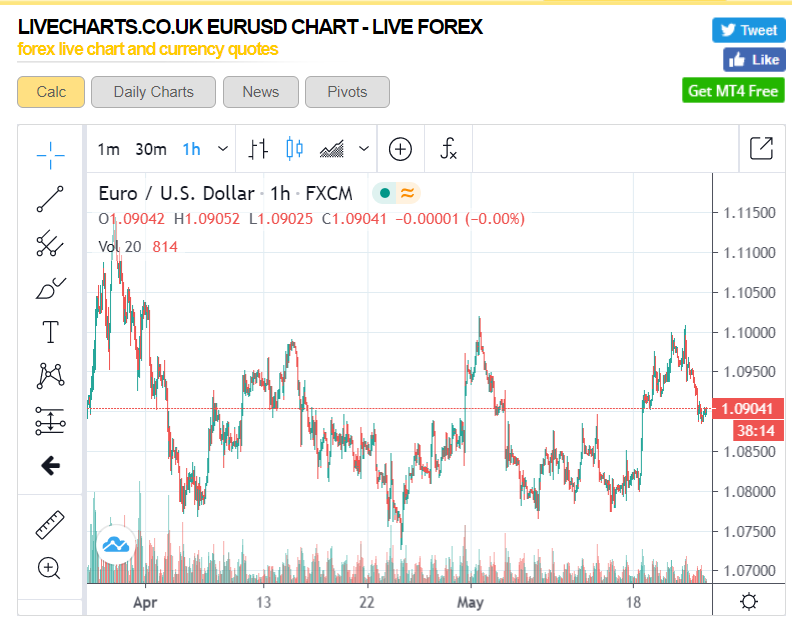 LiveChartsUK EURUSD Chart -
