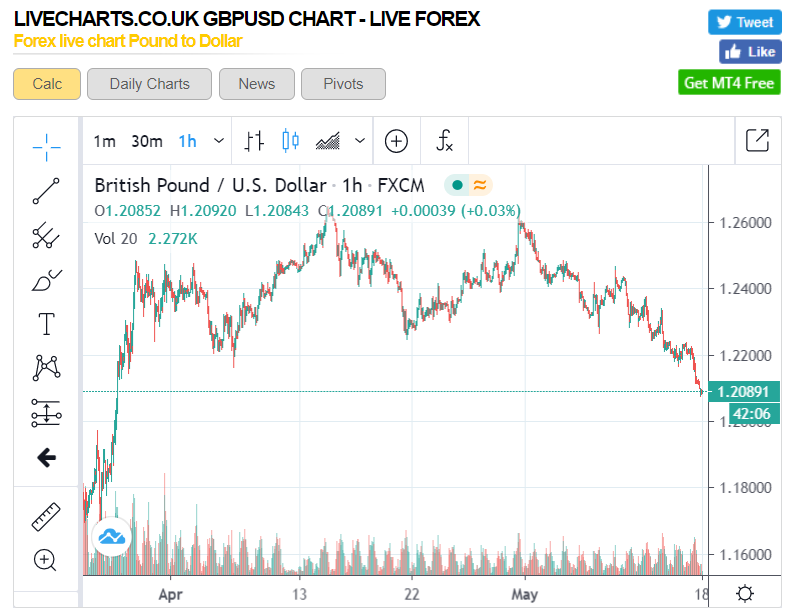 LiveChartsUK GBPUSD Hourly Chart - 18 May 2020