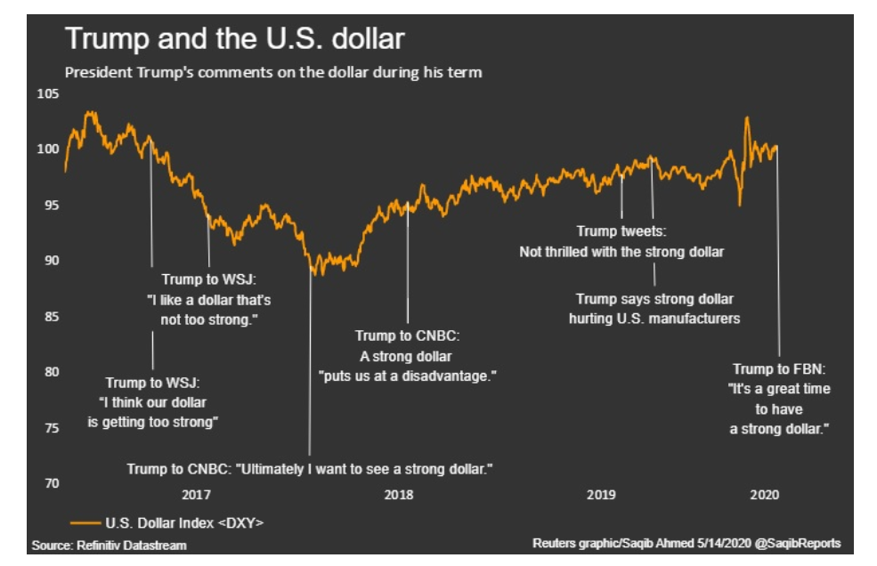 Reuters RefinitiveDataStream - Trump and the US Dollar Chart - 15 May 2020