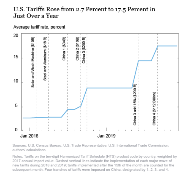 US-China Tariffs - In Danger of Rising Due to Ongoing Tensions - 29 May 2020