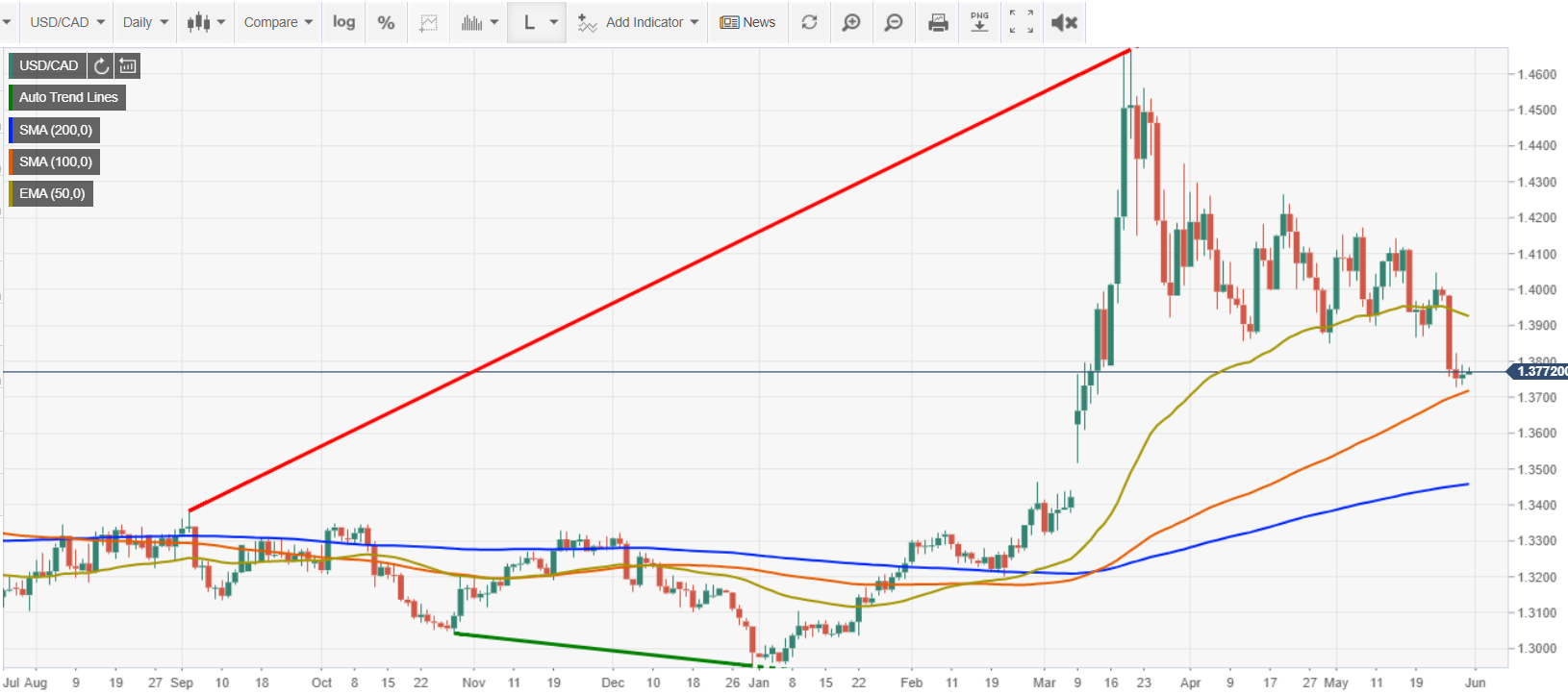 USDCAD Daily Chart - FXSTREET - 29 MAY 2020