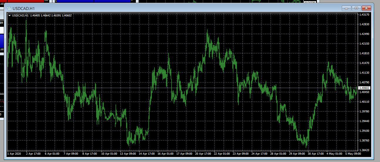 USDCAD - Royal Financial Trading H1 Chart - 06 May 2020