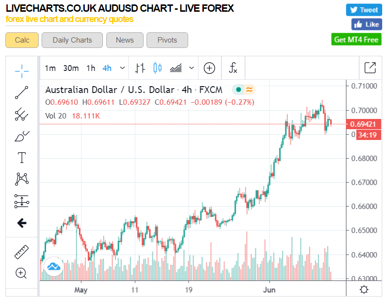 AUD-USD 4H Chart - LiveCharts UK - 10 June 2020