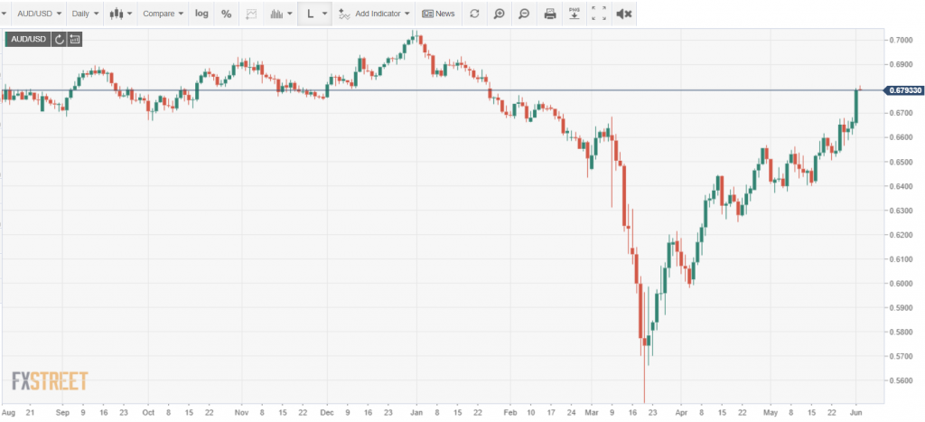 AUD USD DAILY CHART - FXStreet - 02 June 2020