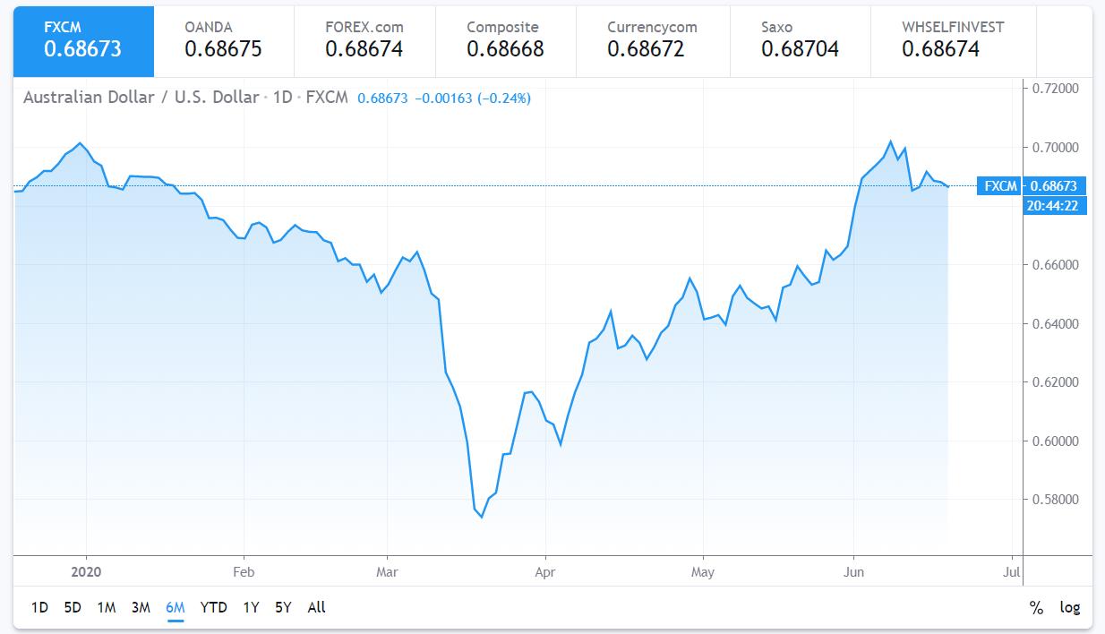 AUD-USD FXCM 6 M Chart - 18 June 2020