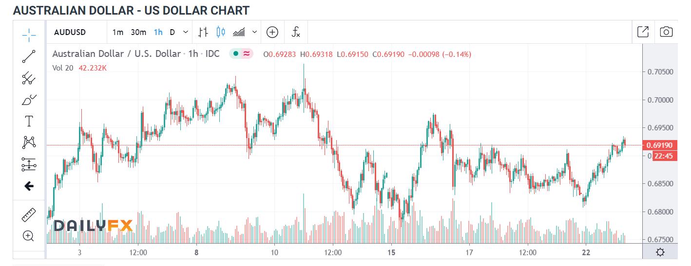 AUDUSD Daily FX Chart - 23 JUNE 2020