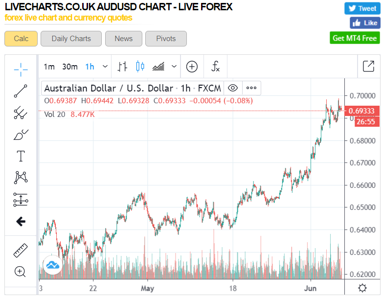 AUDUSD Hourly Chart - ForexLive - 05 June 2020