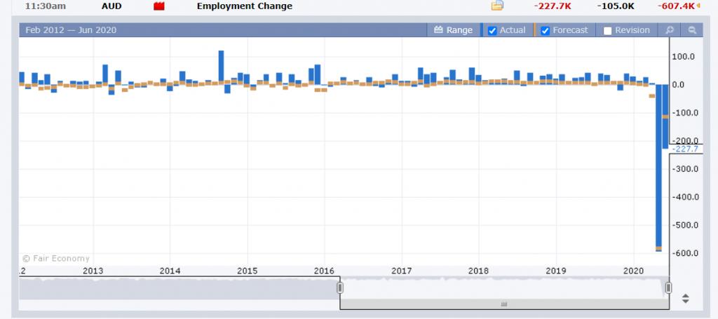 Australian Employment Report - FX Factory - 19 June 2020
