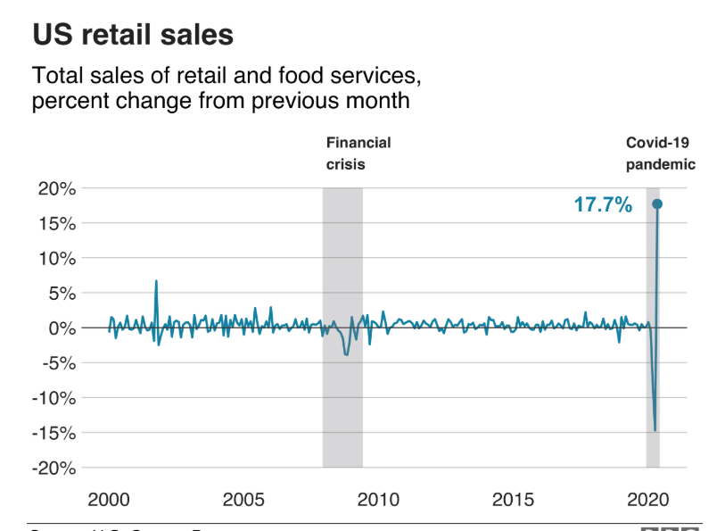 BBC - US Retail Sales Chart - 17 June 2020