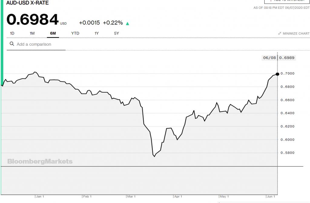 Bloomberg AUDUSD 6 M Chart - 08 June 2020