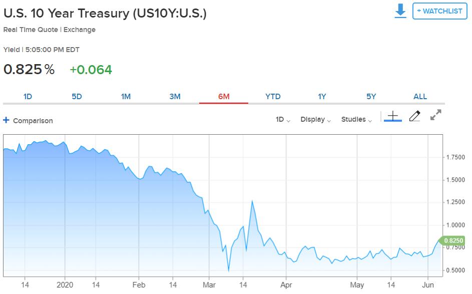 CNBC Ten Year US Bond Yield Chart - 05 June 2020