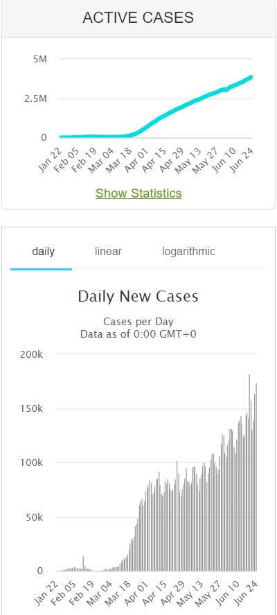 Coronavirus New Cases - Worldometer - 26 June 2020