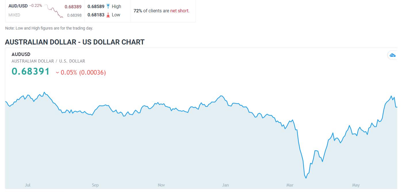 DailyFX AUD-USD Chart - 12 June 2020