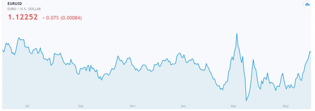 DailyFX EURUSD Chart - 04 June 2020