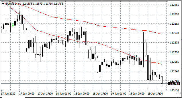 EUR/USD Hourly (H1) Chart