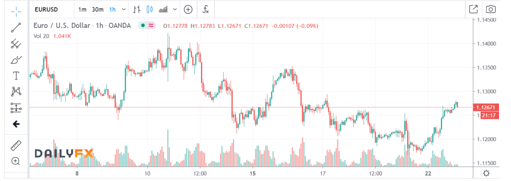 EURUSD Daily FX Chart - 23 JUNE 2020