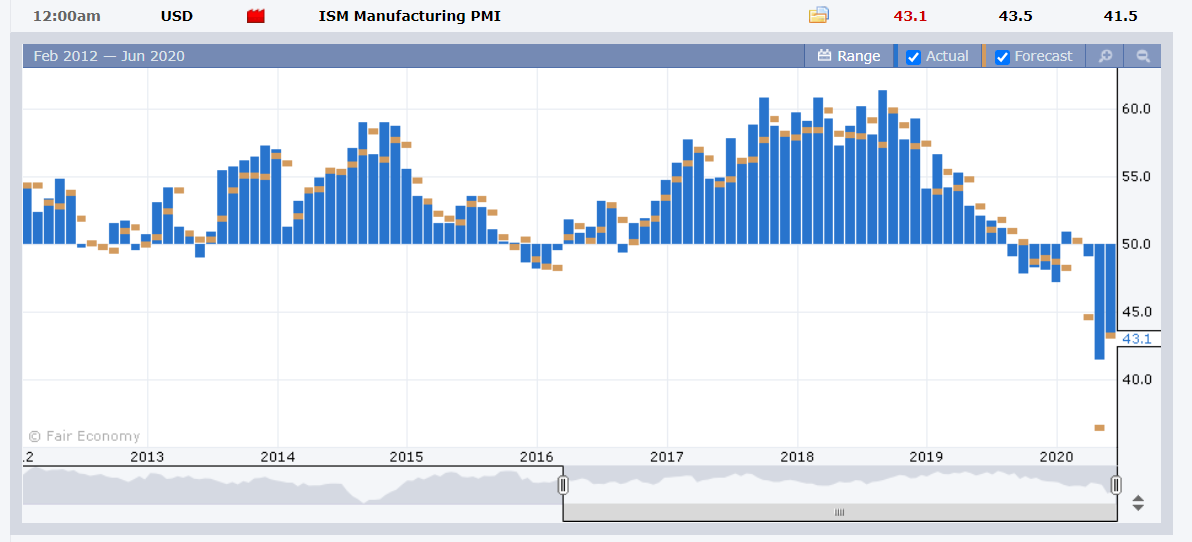 FX Factory US ISM Manufacturing PMI - 02 June 2020