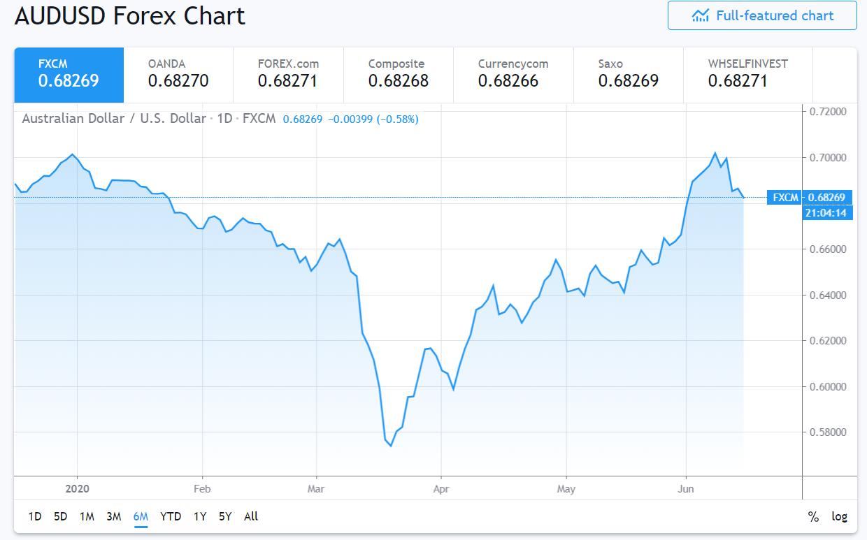 FXCM AUDUSD 6M Chart - 15 June 2020