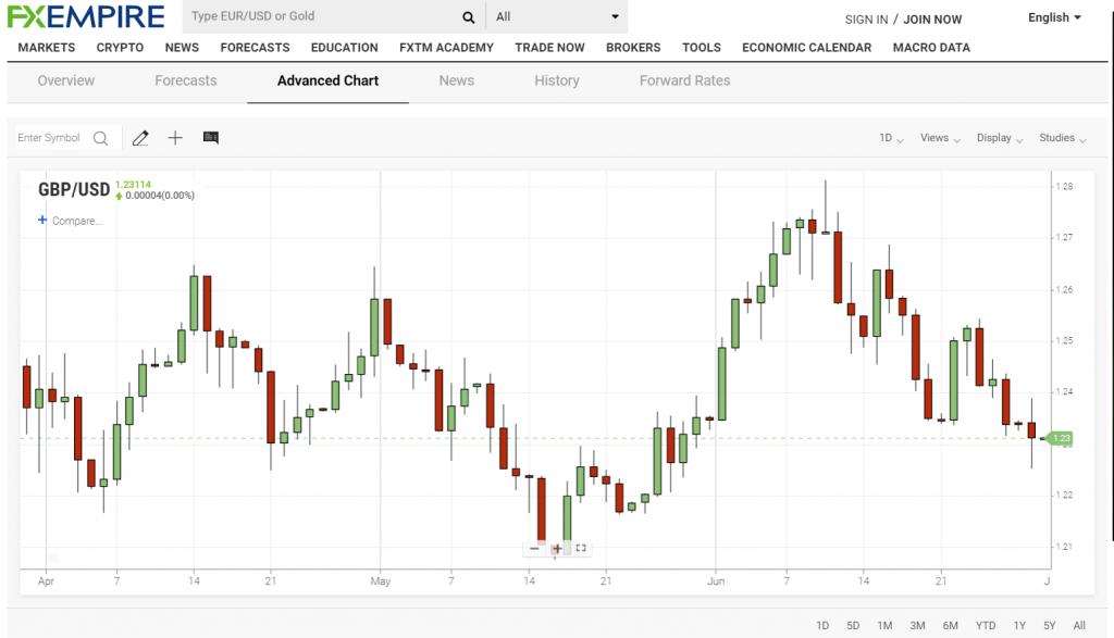 FXEmpire GBPUSD Advanced 3M Chart - 30 June 2020