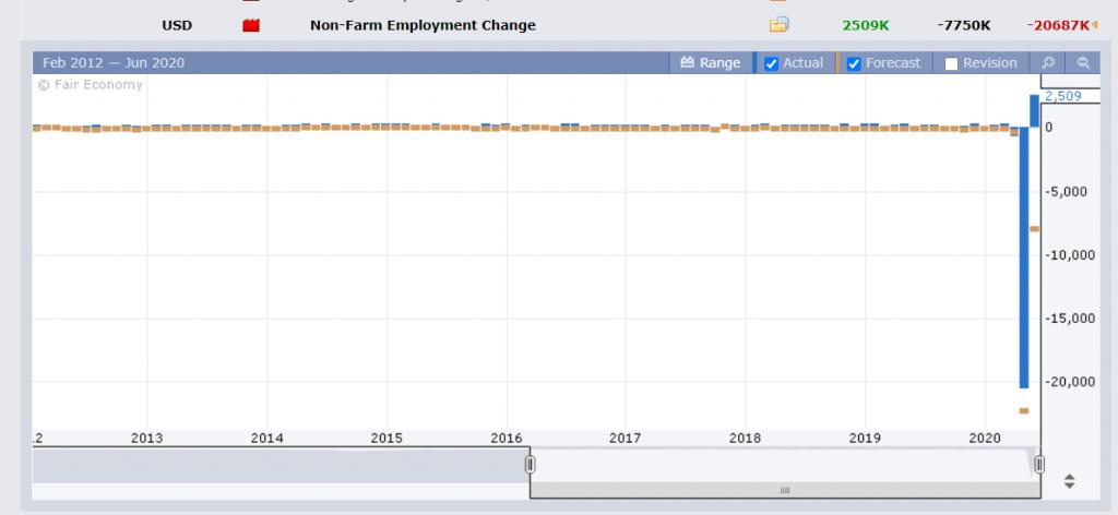 FXFACTORY - US NF Payrolls Chart - 08 June 2020