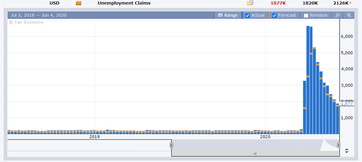FXFactory US Unemployment Claims Chart - 05 June 2020