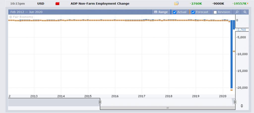 ForexFactory US NonFarms ADP Employment - 04 June 2020