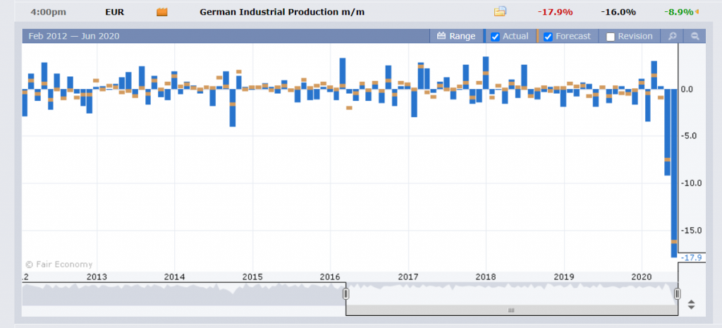 Germany - Industrial Production Chart - FXFactory - 09 June 2020