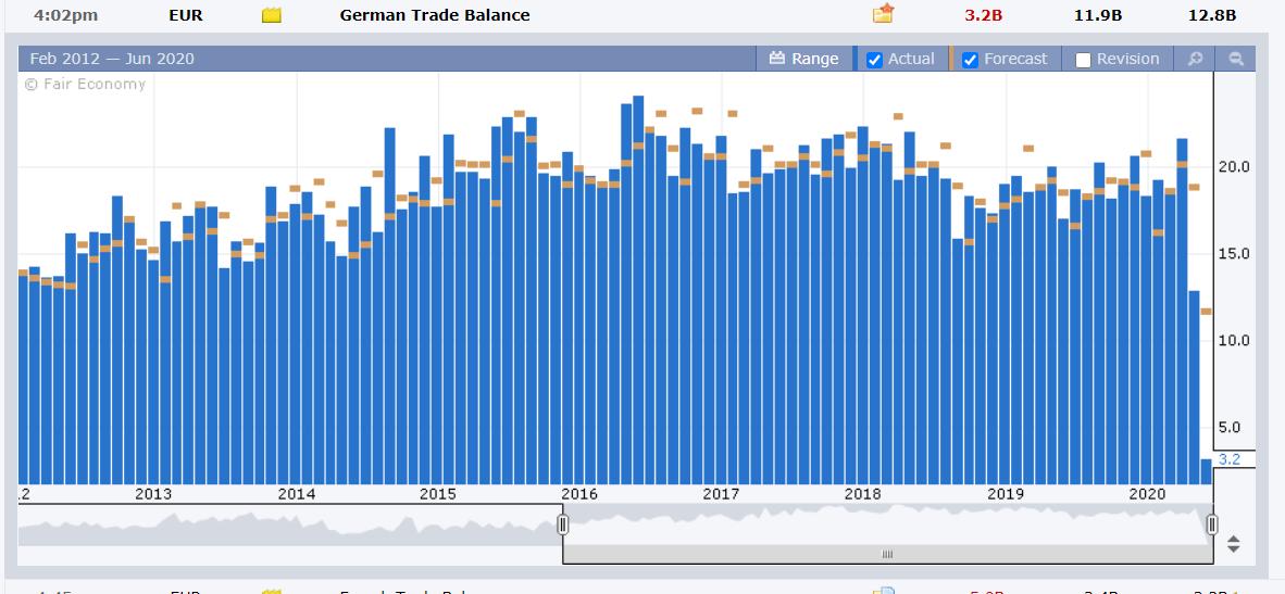 Germany - Trade Balance - FXFactory - 10 June 2020