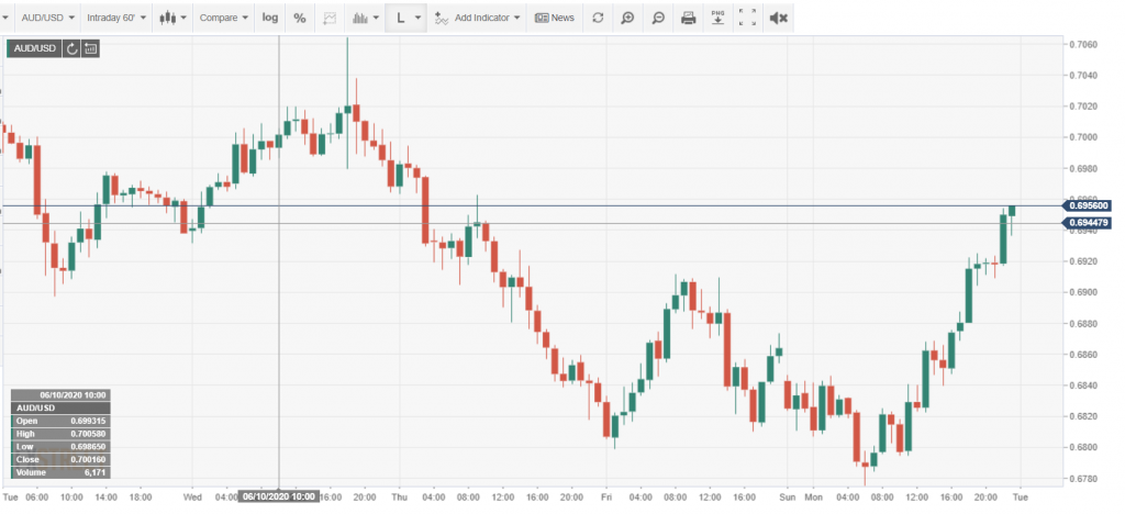 Intraday AUDUSD Chart - FXStreet - 16 June 2020