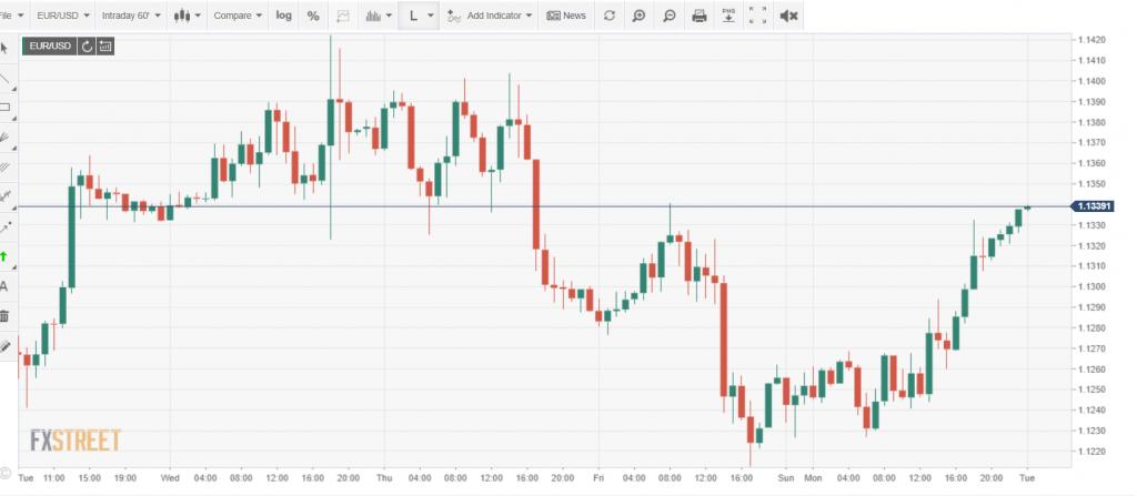 Intraday EURUSD Chart - FXStreet - 16 June 2020