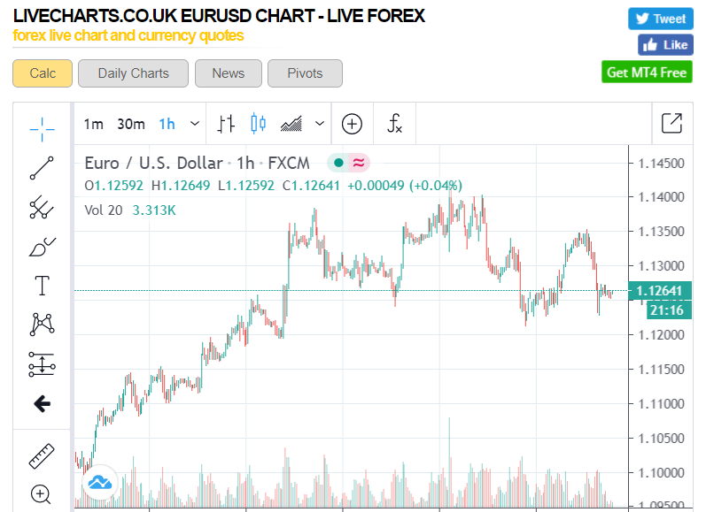 LIVECHARTS EURUSD - 1H - 17 June 2020