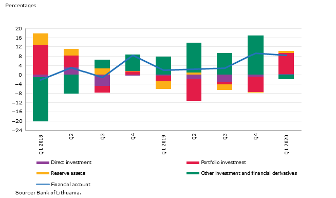Net financial account investment flows as a percentage of GDP(1)
