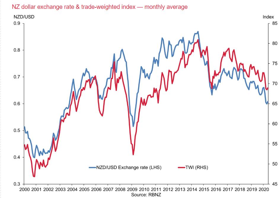RBNZ - NZD TWI and FX Chart - 25 June 2020