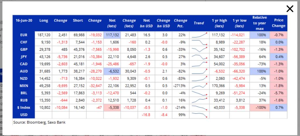 SAXO BANK COT CFTC Report - 23 June 2020