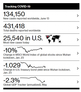 Tracking Covid-19, Bloomberg Data Report - 15 June 2020