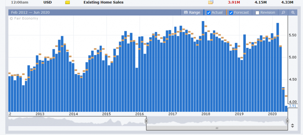 US Existing Home Sales Chart - FX Factory - 23 June 2020