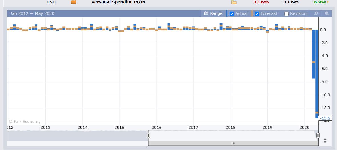 US Personal Spending Chart - FX Factory - 01 June 2020