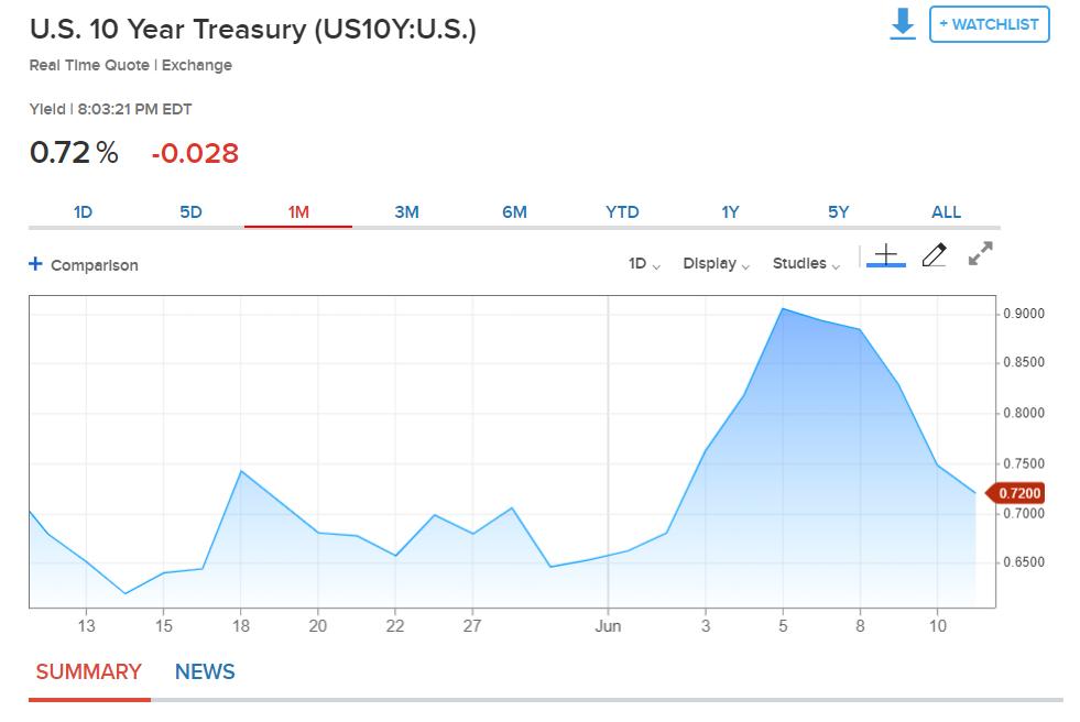 US Ten Year Bond Yield Chart - CNBC - 11 June 2020