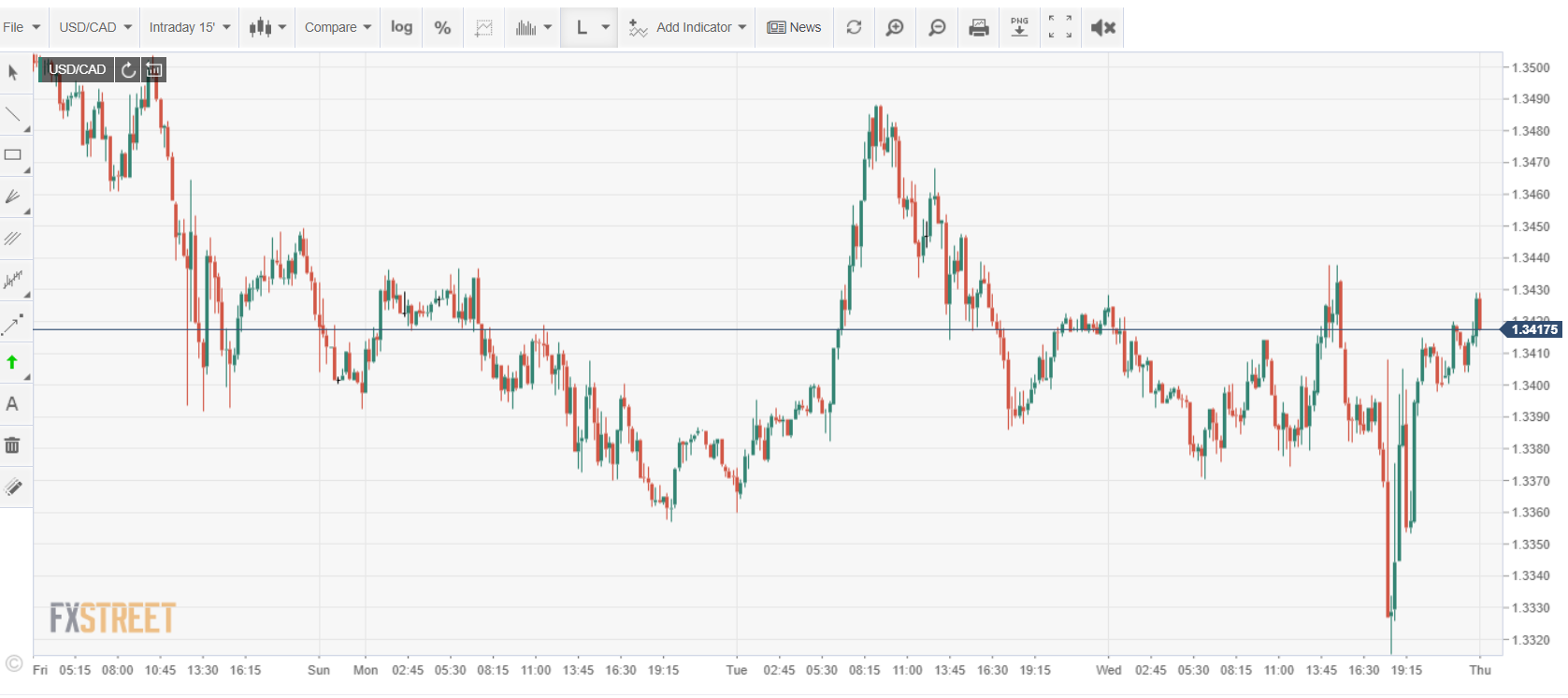 USDCAD FXSTREET Intraday Chart - 11 June 2020