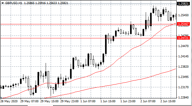 GBP/USD Hourly (H1) Chart