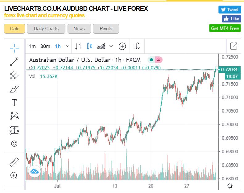 AUDUSD H1 Live Charts - 31 July 2020