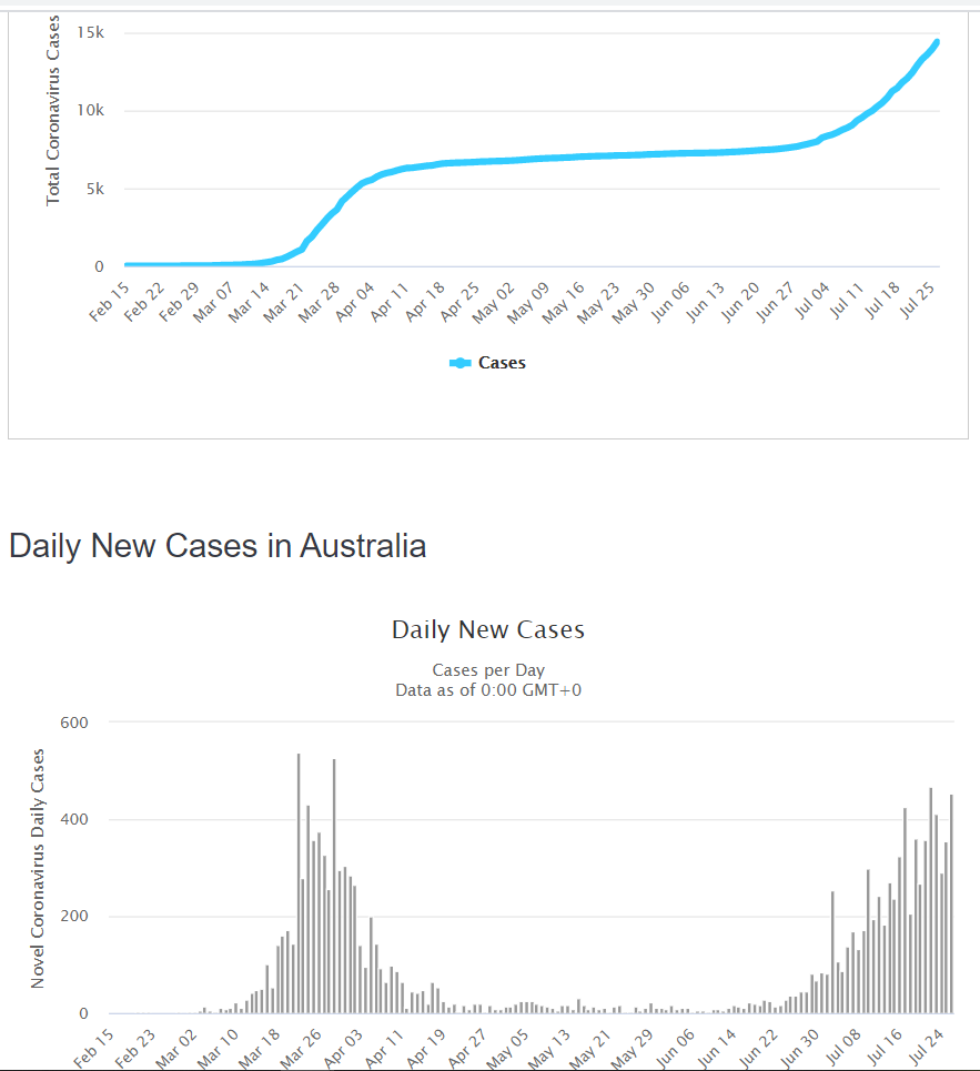 Australia Coronavirus Daily New Cases - Worldometer - 28 July 2020